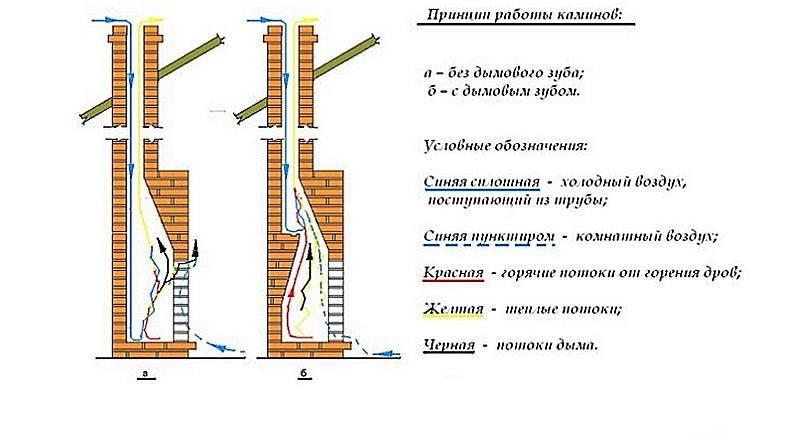 Требования к выводу печной трубы через крышу и перекрытие