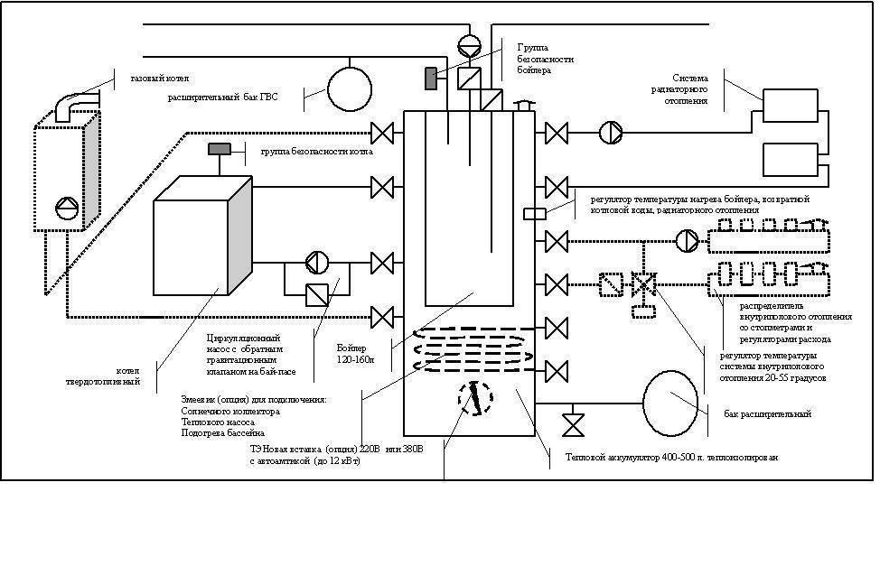 Пеллетный котел своими руками: устройство, принцип работы, детали сборки