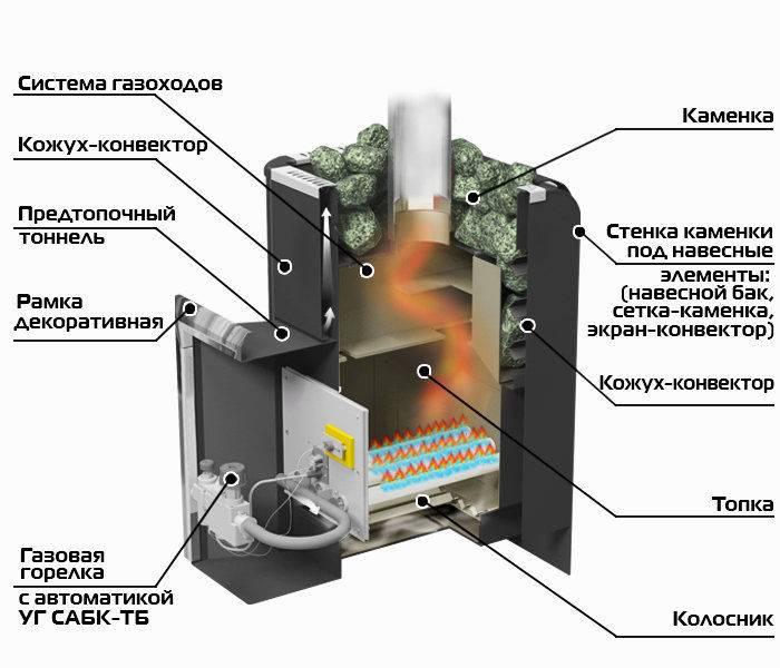 Газовая печь для бани: принцип работы, плюсы и минусы, как выбрать
