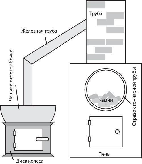 Как сделать печь из дисков автомобиля для казана своими руками, чертежи и фото