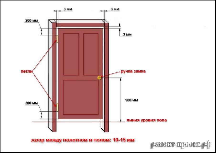 Монтаж межкомнатных дверей: технология выполнения работ своими руками, видео инструкция