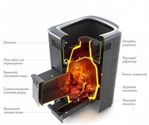 Банная печь с баком для воды натрубным, с теплообменником и трубами отопления, как они работают, фото дровяных печек в бане