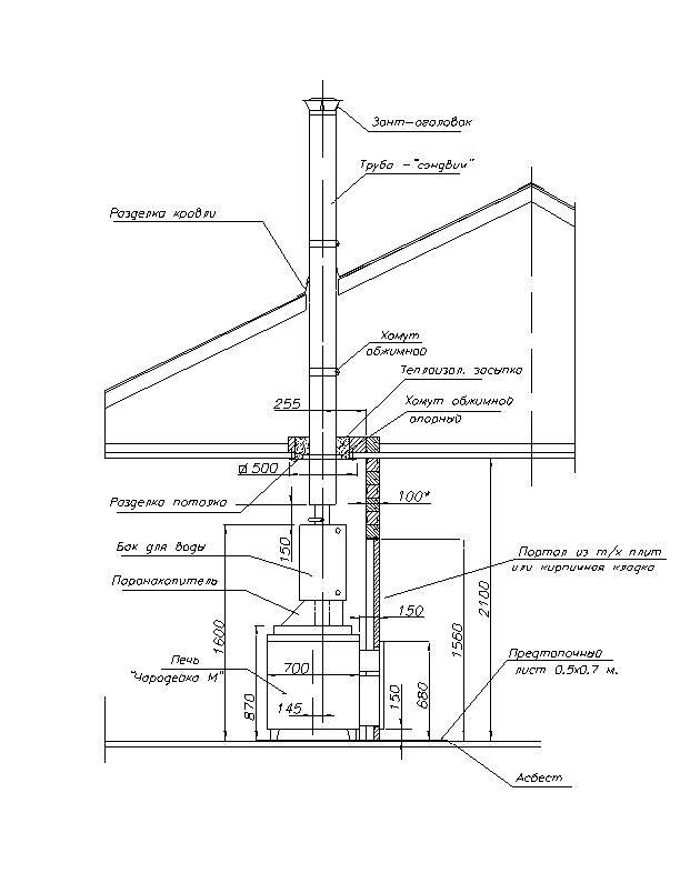 Ремонт дымовой трубы - как отремонтировать трубу дымохода   стройсоветы