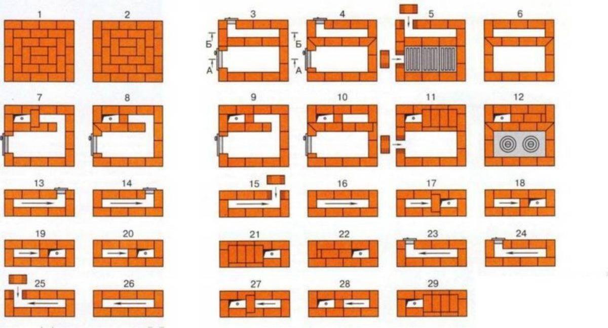 Печи из кирпича для дома своими руками: кирпичная печка для дачи и дома, чертежи, схема, как выложить, кладем, строительство