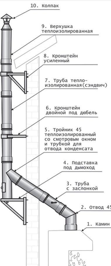 Сэндвич труба для дымохода: выбор и монтаж своими руками