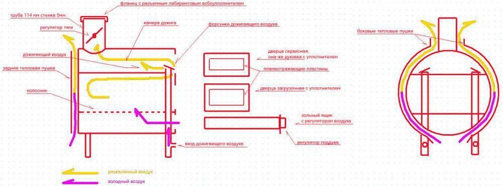 Армейская чугунная печь-буржуйка блмз пов-57: характеристики и эксплуатация