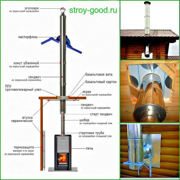 Дымоход из нержавеющей стали: правила монтажа