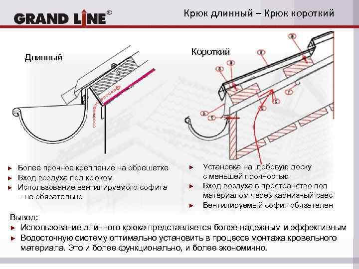 Как закрепить водосток: пошаговый монтажный инструктаж