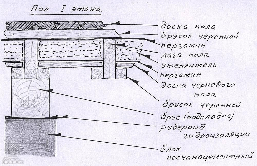 Устройство деревянного пола на лагах – технология укладки