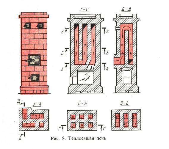 Стоимость строительства барбекю из кирпича: цена материала, прайс на кладку и работу, сколько кирпича нужно на печь в комплексе