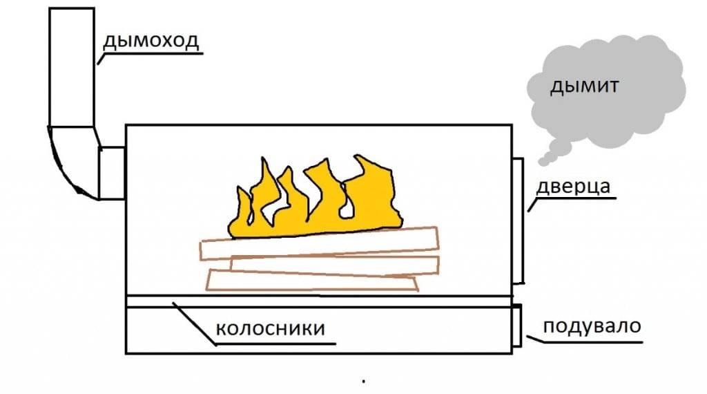 Причины почему дымит печь и как это исправить