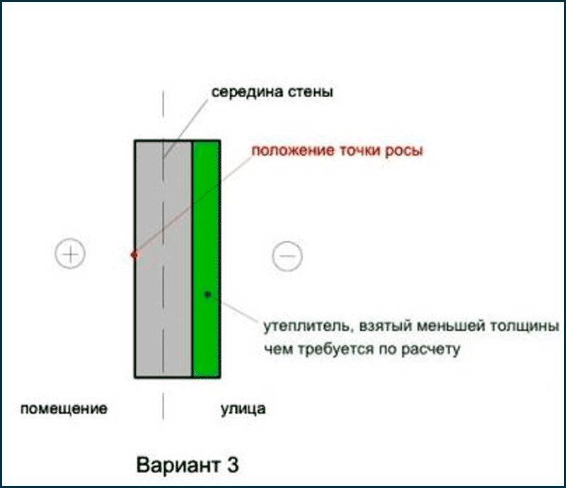 Как определить точки росы в строительстве: формула