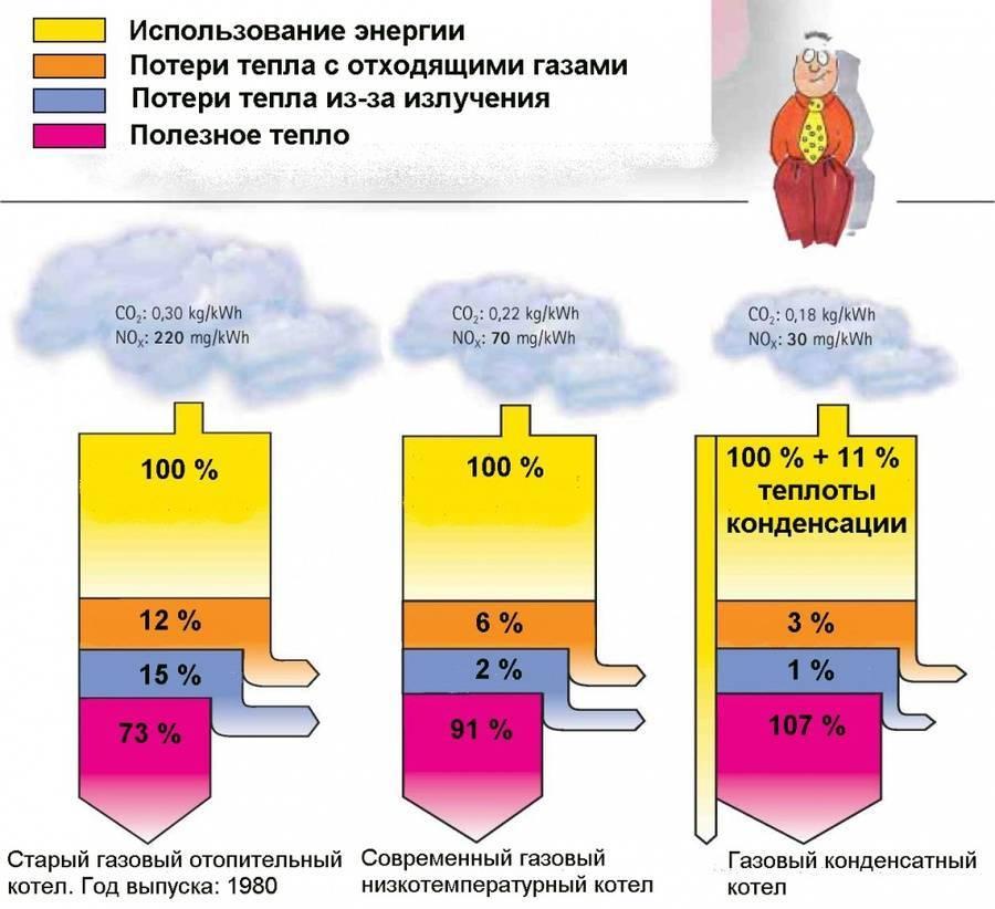 Какой расход пеллет идет на отопление дома: формулы расчета