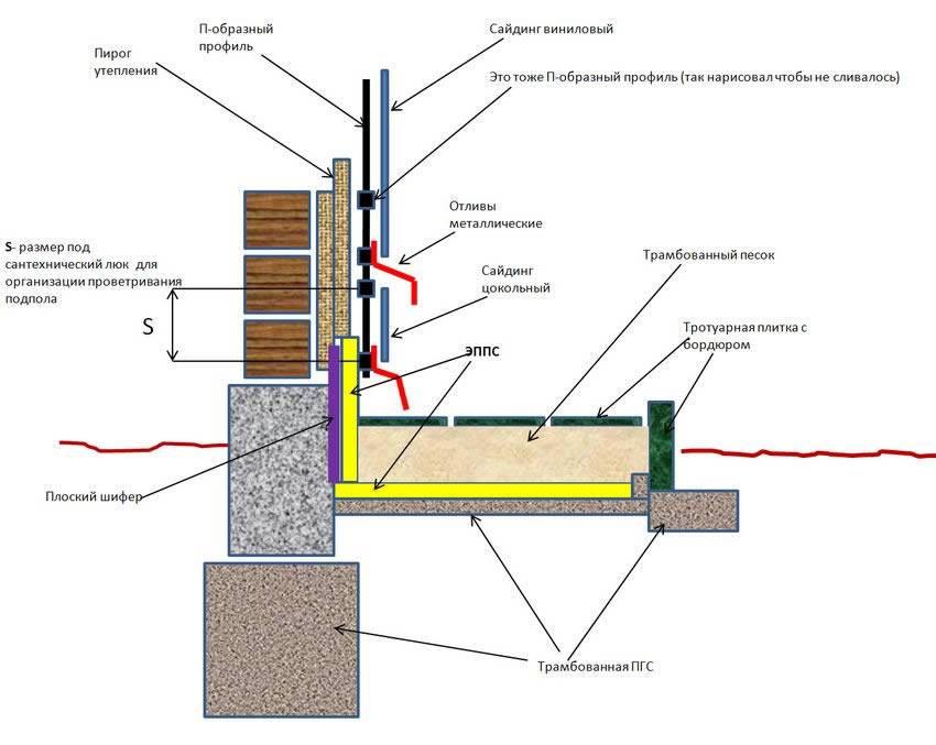 Утепление фундамента снаружи дома: выбор материалов, технология, рекомендации специалистов