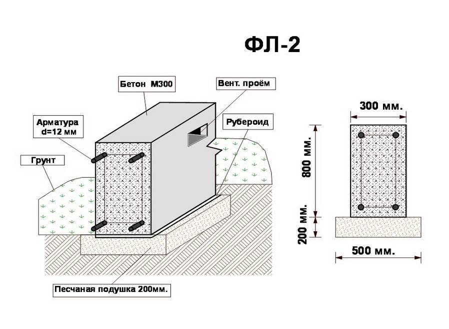 Бетон для фундамента бани: марки, класс, пропорции