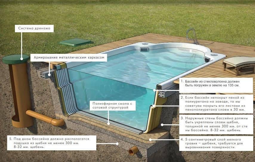 Строим бассейн из полипропилена своими руками