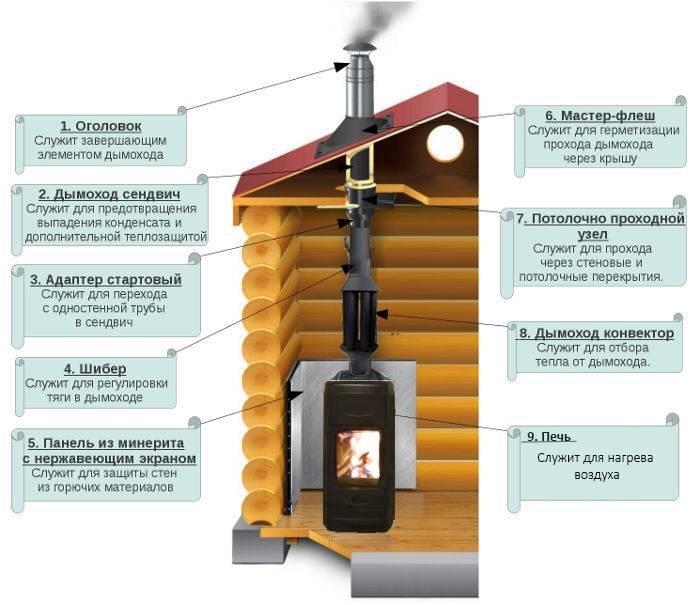 Какие бывают дымоходы для банной печи – виды и способы монтажа