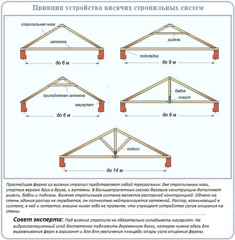 Стропильная система двухскатной крыши: устройство, монтаж своими руками, виды