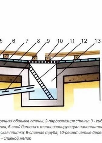 Как сделать пол в бане с отводом воды: разбор 2-х вариантов классических конструкций