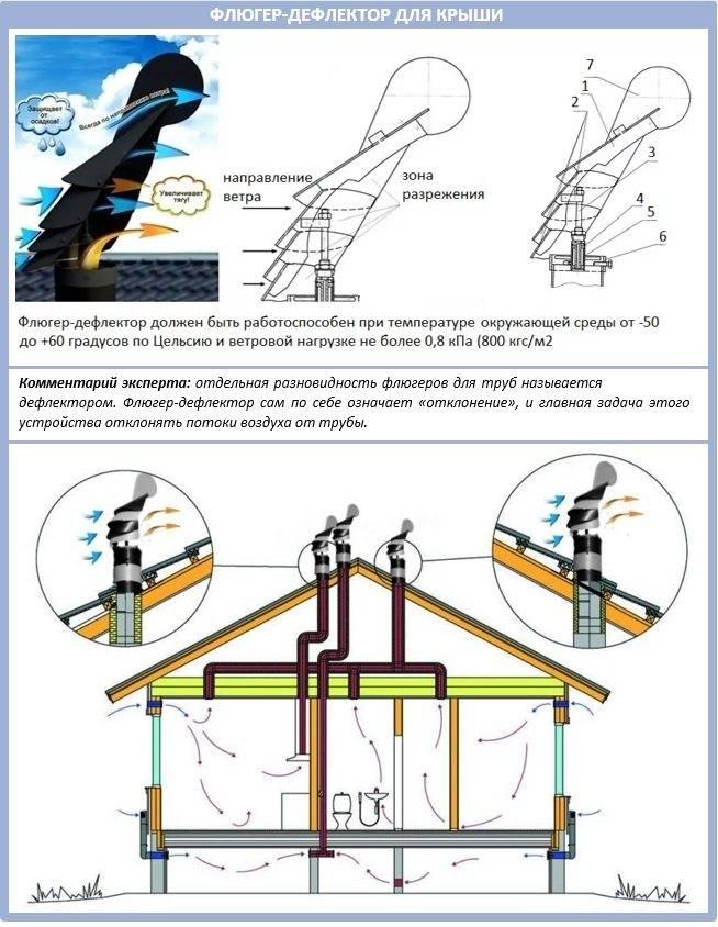 Изготовление дефлектора на трубу дымохода: советы эксперта
