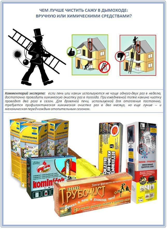 Средство для чистки дымоходов: что применять и как чистить