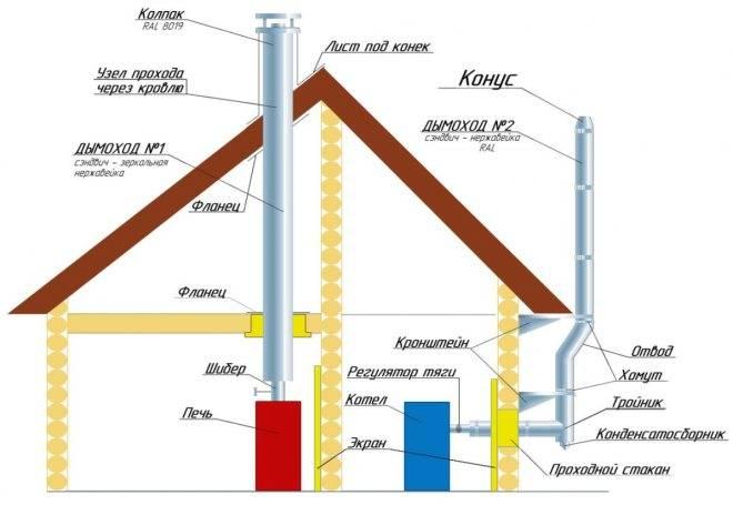 Как вывести трубу через крышу и стену и что для этого нужно