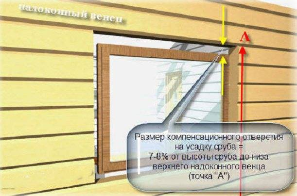 Принципы монтажа дверей и окон в бане