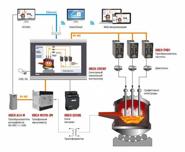 Устройство электроплиты: принцип работы, электрическая схема, как работает духовка