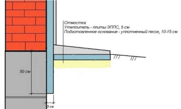 Утепление цоколя снаружи: материалы и последовательность работ