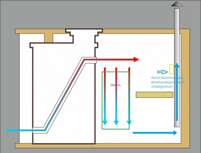 Вентиляция в бане своими руками— как организовать ее правильно?