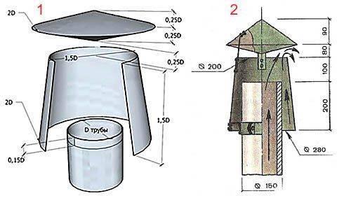 Колпак на печную трубу: устройство, принцип работы, выбор, изготовление своими руками