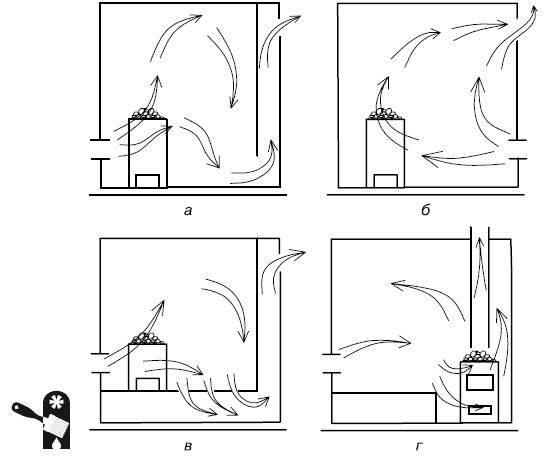 Устройство и схема вентиляции в парилке и бане