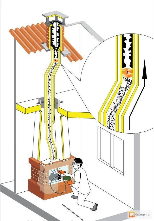 Дымоход сэндвич в бане – схема и монтаж своими руками   давай попаримся
