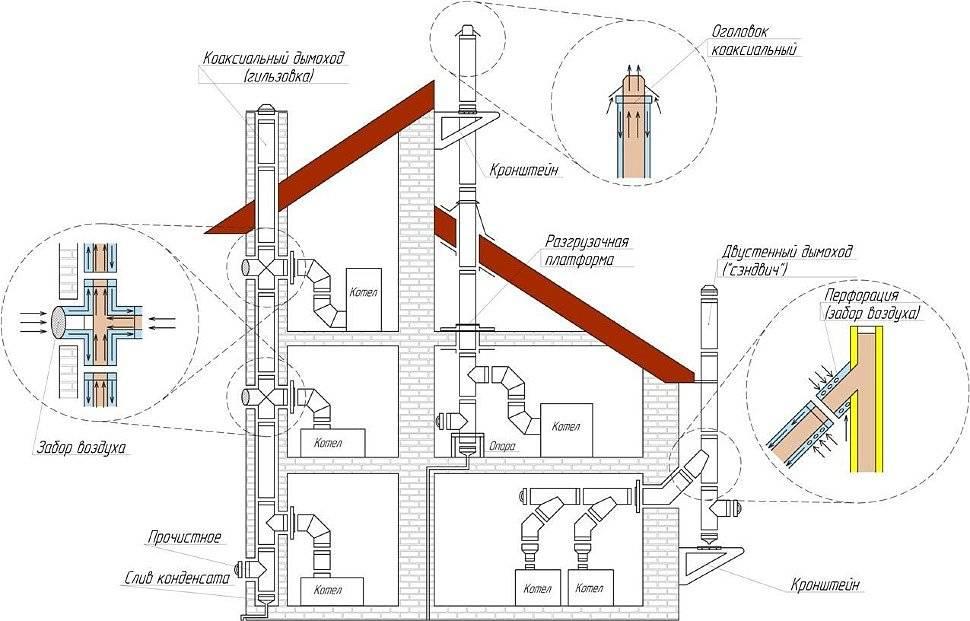 Коаксиальный дымоход для газового котла (29 фото): выбор трубы и правила установки в частном доме вертикального варианта