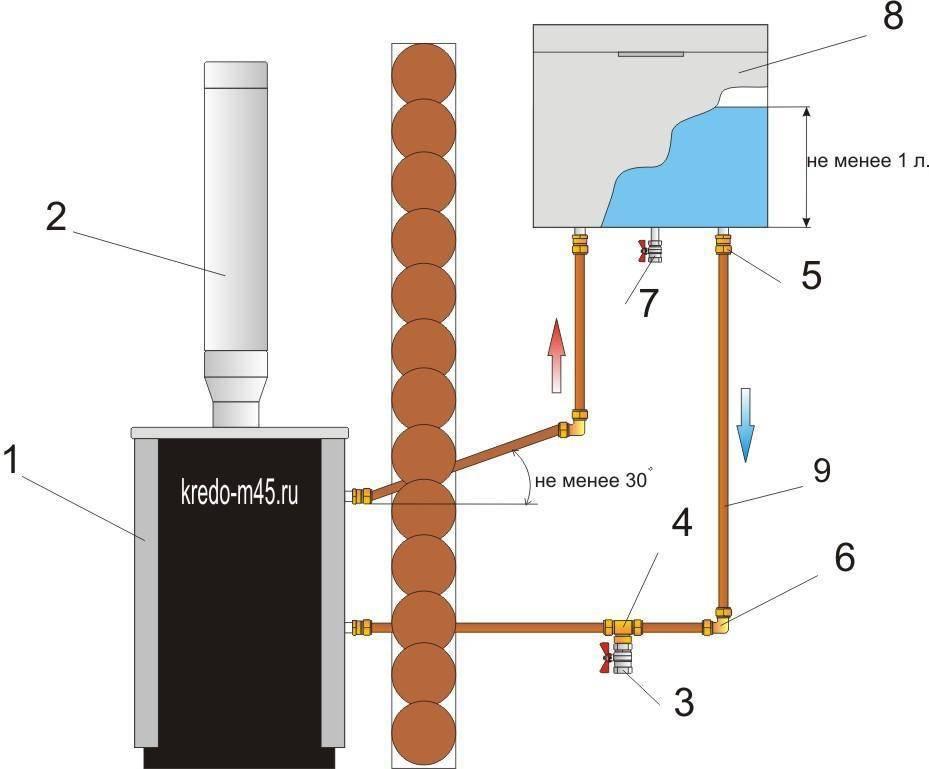 Устройство дымохода в бане для дровяной печи: какой вариант лучше