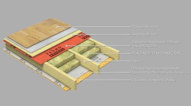 Гидроизоляция деревянного пола в бане: этапы работ