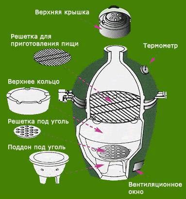 Особенности газового тандыра