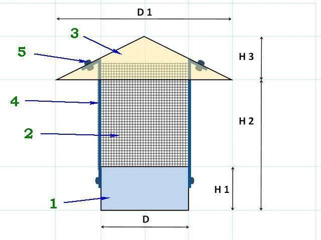 Искрогаситель на дымоход: как сделать устройство своими руками - точка j