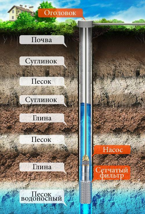 Как можно найти воду на участке для колодца