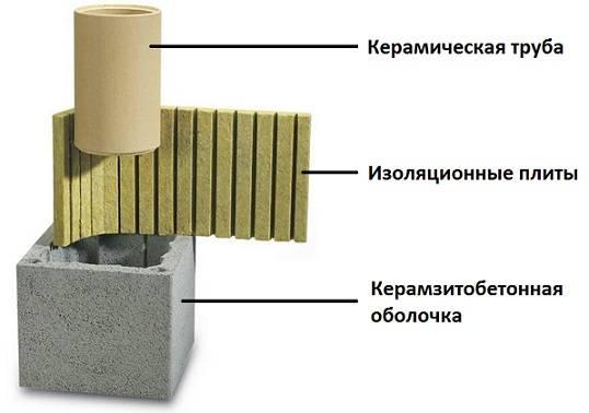 Монтаж дымохода – основные правила проектирования и пошаговая инструкция монтажа