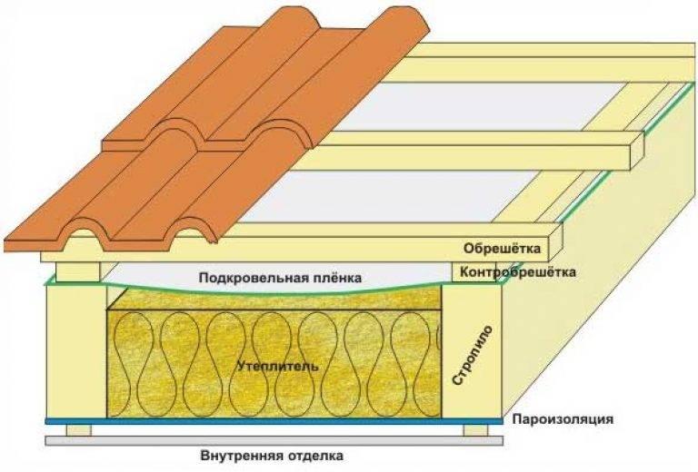 Утепление крыши пенопластом - технология теплоизоляции мансардной кровли изнутри