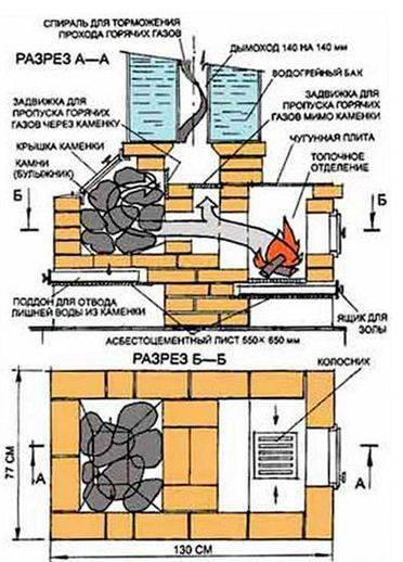 Чертежи банной печи из металла – строим печь своими руками