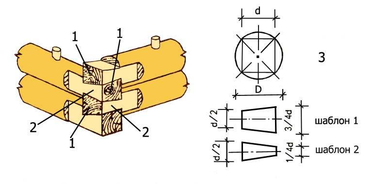 Способы соединения бруса и бревен - обзор технологии работ