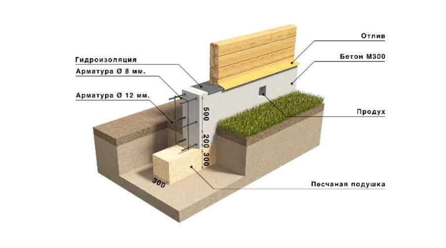 Какой бетон нужен для фундамента дома из разных строительных материалов: разбираемся в нюансах
