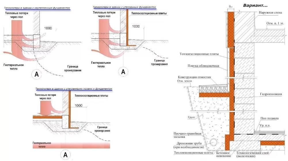 Утепление фундамента частного дома своими руками: пошаговая инструкция