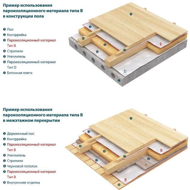 Пароизоляция для бани [сауны]: изнутри и на потолок