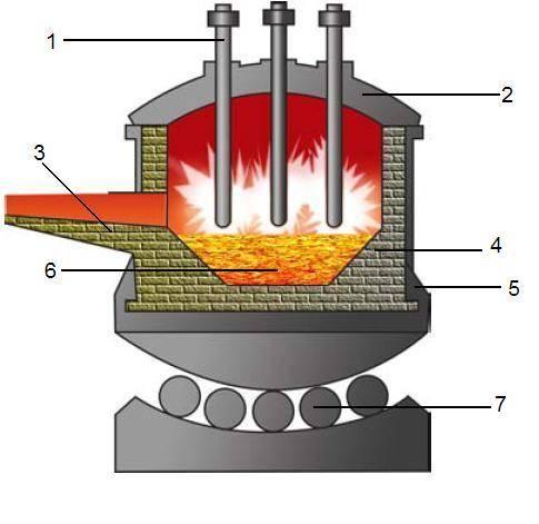Электрическая чудо-печь: устройство, характеристики, плюсы и минусы