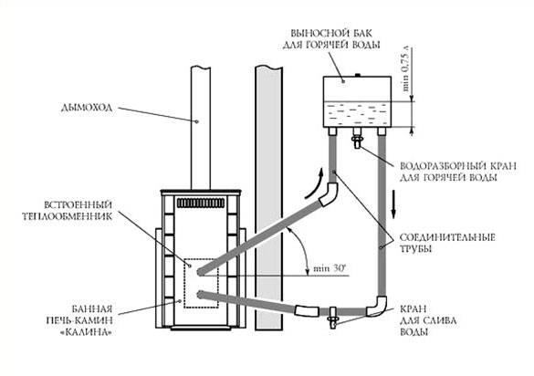 Какой теплообменник в банную печь лучше установить – варианты конструкции