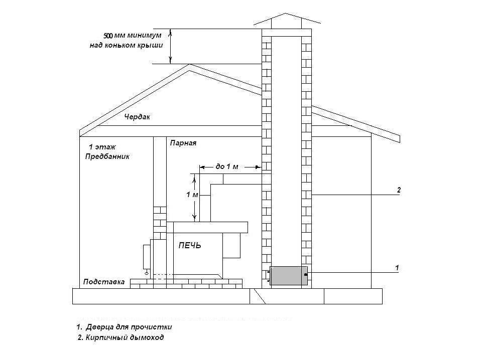 Труба дымохода: разновидности и характеристики труб для дымохода