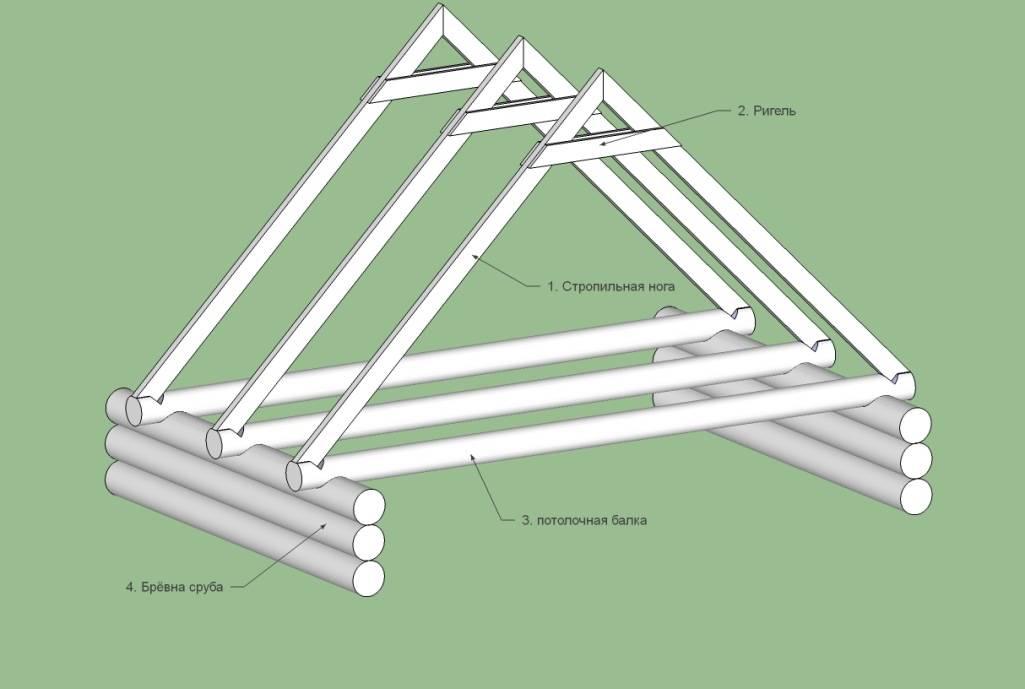Монтаж двухскатной крыши: стропила своими руками, установка, как построить правильно пошагово